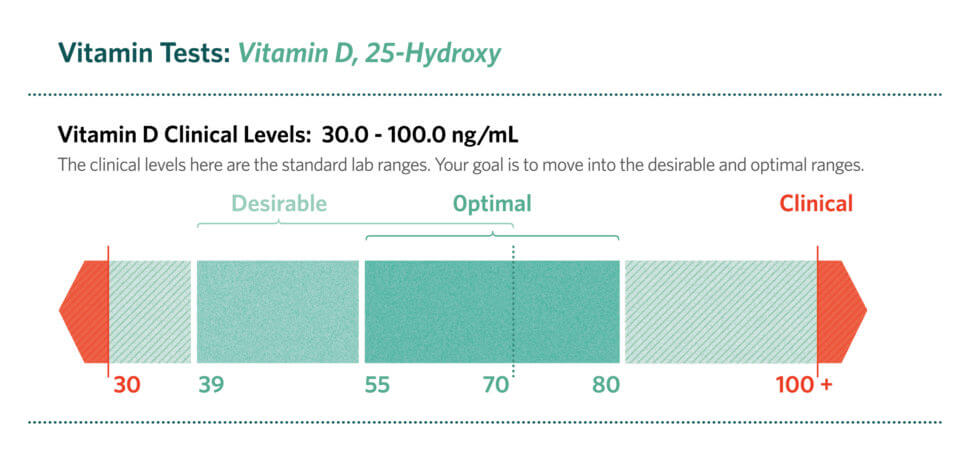 Vitamin D Clinical Levels; Optimal 25-Hydroxy Vitamin D