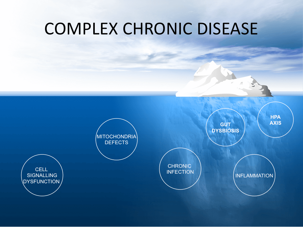 Complex Chronic Disease has many underlying symptoms