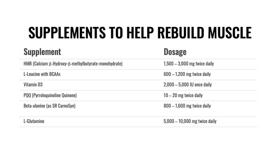 Supplements to help rebuild muscle