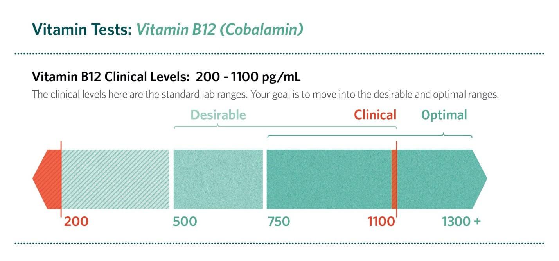 vitamin b12 clinical levels: 200 - 1100 pg/ml